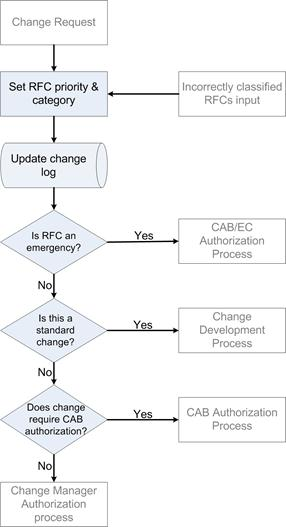 Figure 3 change classification process flow for It change management process template