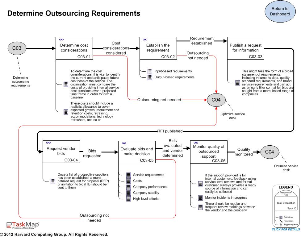 C03   Determine Outsourcing Requirements.