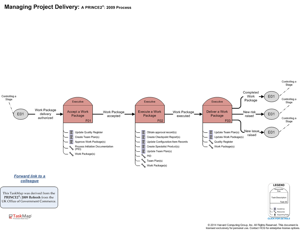 How i passed prince2 practitioner exam mauro's prince2 journey.