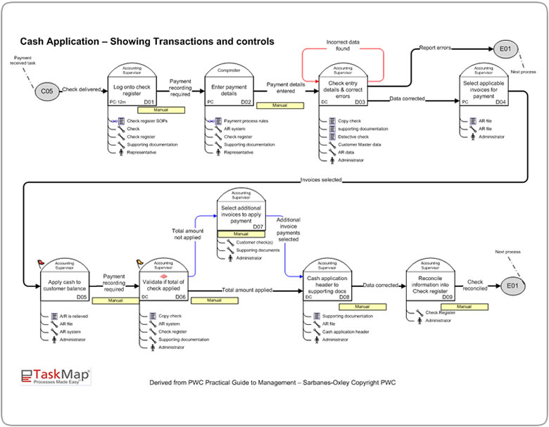 Process flow diagram narrative diy wiring diagrams sarbanes oxley compliance processes rh taskmap com business process narrative template narrative flow map accmission Choice Image