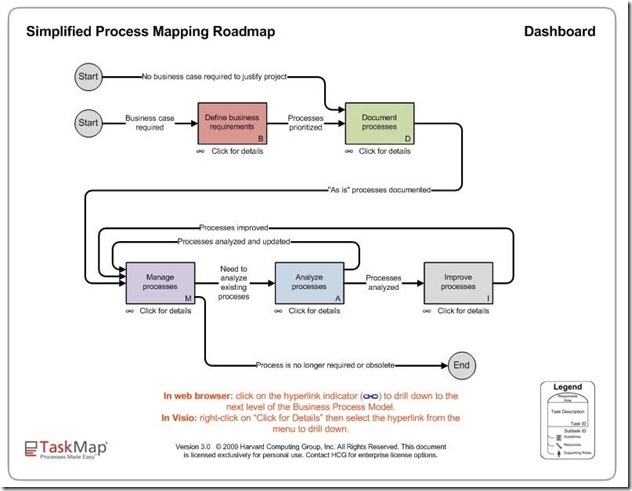 Simplified Process Mapping Dashboard