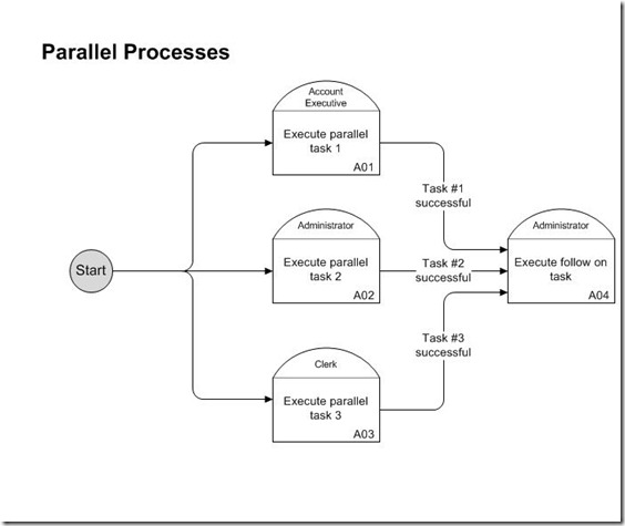 Parallel processes more