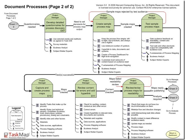 documenting processes template images