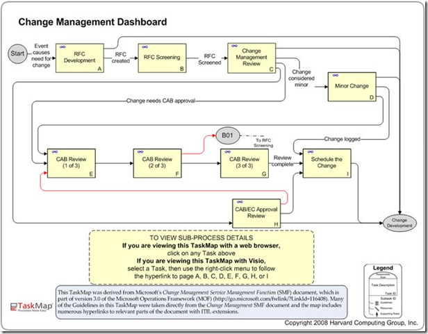 Process mapping creating a navigation dashboard bpm blog for It change management process template