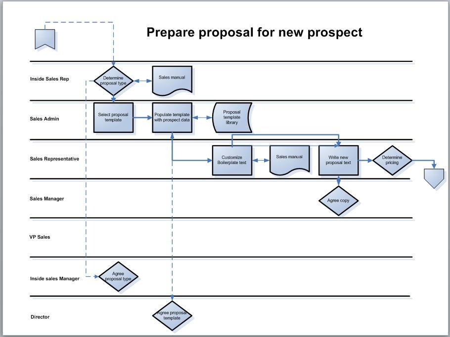 Process mappingthe swimlane diagram bpm blog process map in swimlane format cheaphphosting Gallery