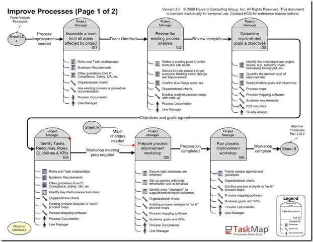 improve processes page 1 of 2