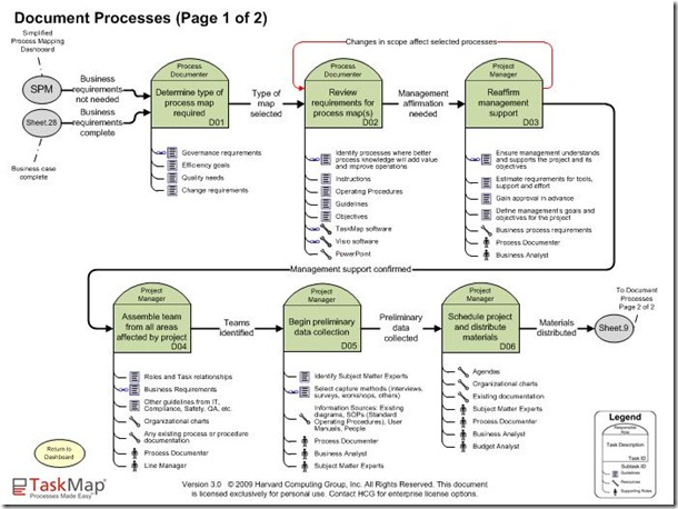 Simplified process mapping documenting the processes part i bpm blog document process page 1 of 2 flashek Image collections