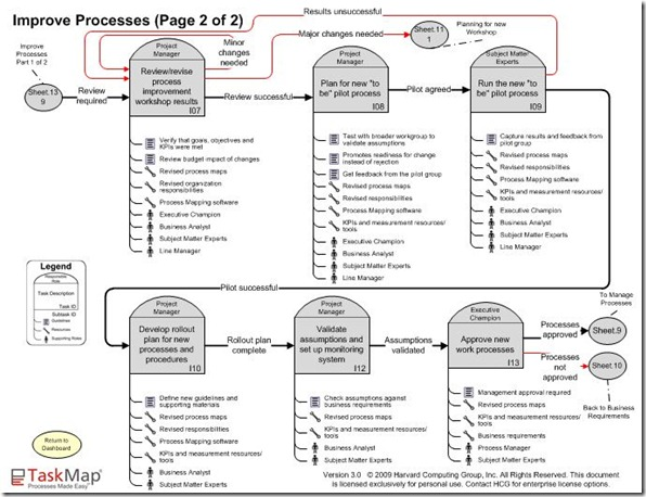 Improve processes page 2 of 2