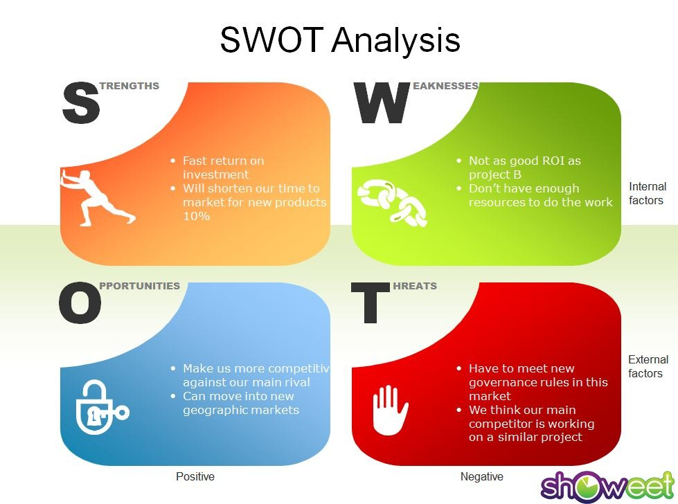 swot Swot analysis is a straightforward model that analyzes an organization's strengths, weaknesses, opportunities and threats to create the foundation of a marketing strategy.