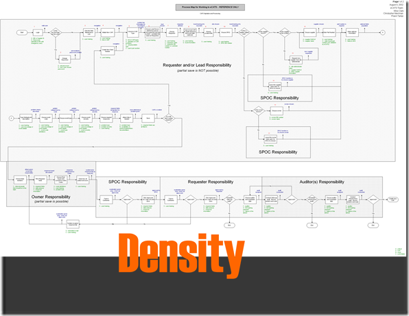 How density makes process maps hard to read